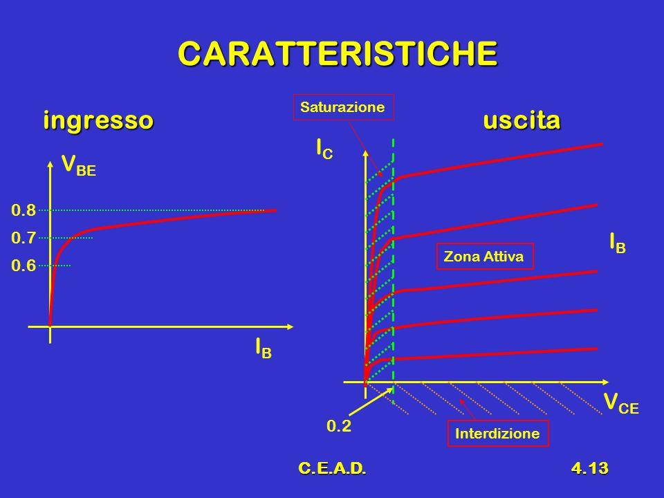 C.E.A.D.4.13 CARATTERISTICHE ingresso uscita V BE IBIB ICIC V CE IBIB Saturazione Interdizione Zona Attiva 0.8 0.7 0.6 0.2