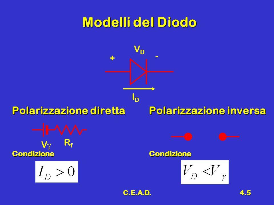 C.E.A.D.4.6 Analisi di circuiti a diodi EsempioEsempio E 1 = 10 V E 2 = 4 V R 1 = 2 K R 1 = 2 K R 2 = 1 K R 2 = 1 K R 3 = 1.5 K R 3 = 1.5 K R1R1 D1D1 R2R2 D2D2 E1E1 E2E2 R3R3