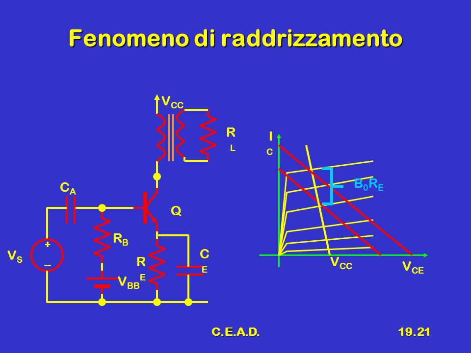 C.E.A.D.19.21 Fenomeno di raddrizzamento + -- VSVS V BB RBRB CACA V CC RLRL Q RERE CECE V CE ICIC V CC B0REB0RE