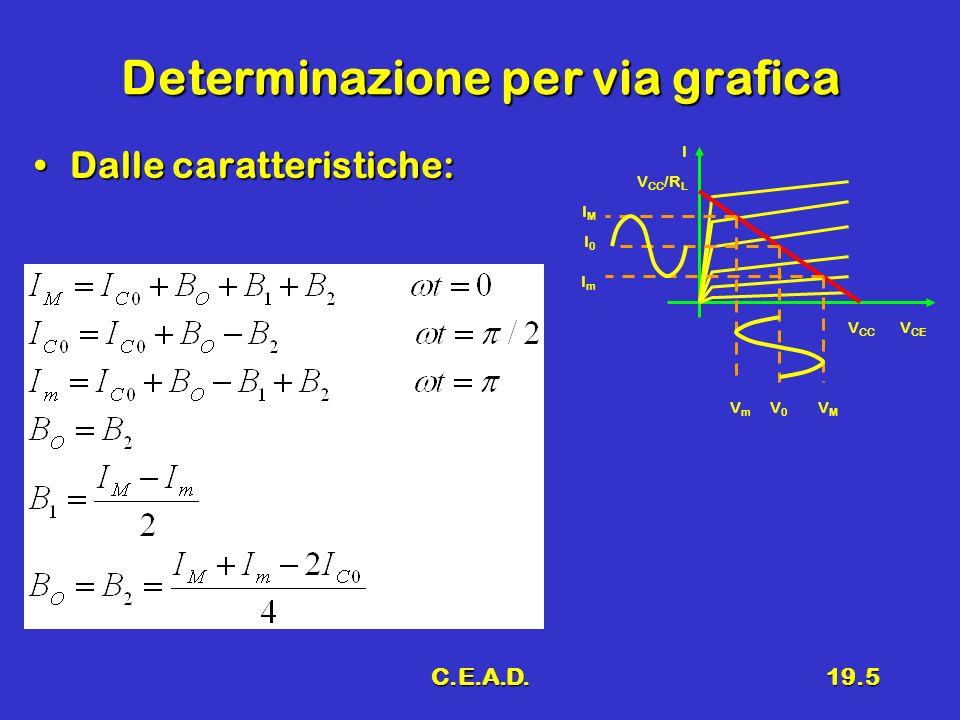 C.E.A.D.19.5 Determinazione per via grafica Dalle caratteristiche:Dalle caratteristiche: V CE I V CC V CC /R L IMIM I0I0 ImIm VmVm V0V0 VMVM