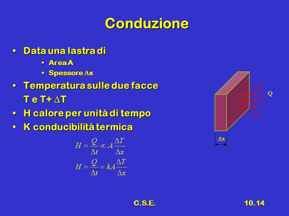 C.S.E.10.14 Conduzione Data una lastra diData una lastra di Area AArea A Spessore xSpessore x Temperatura sulle due facceTemperatura sulle due facce T