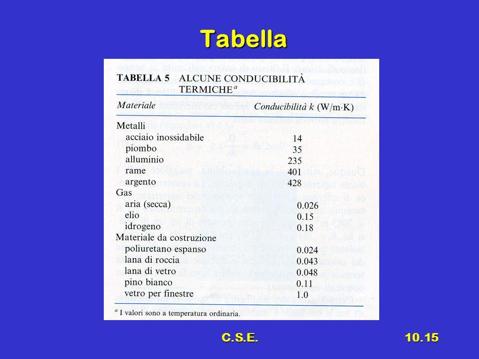 C.S.E.10.15 Tabella