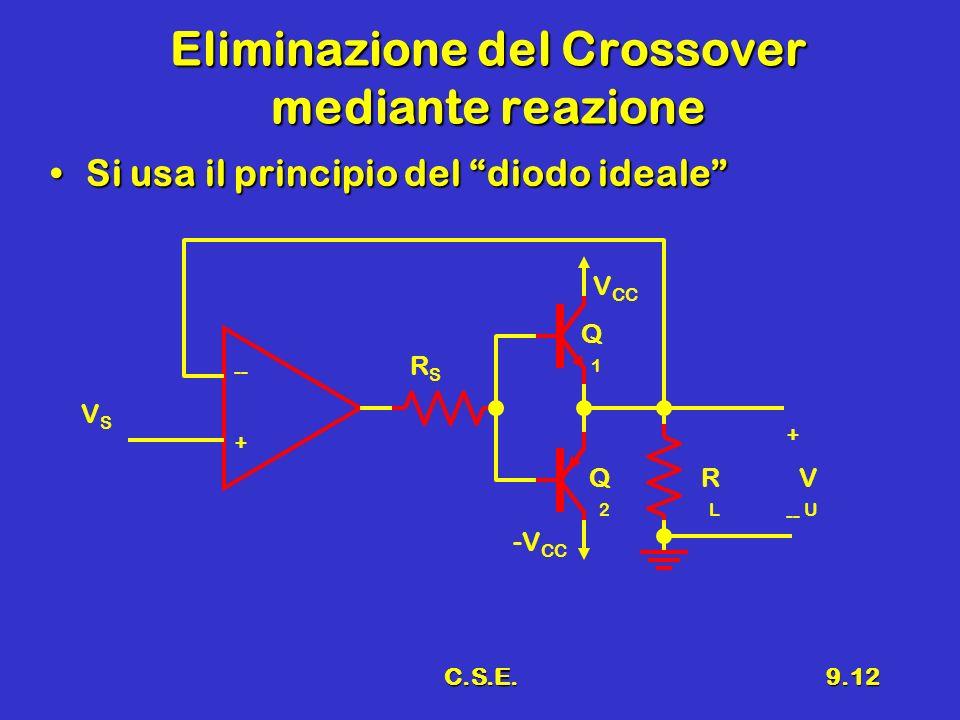 C.S.E.9.12 Eliminazione del Crossover mediante reazione Si usa il principio del diodo idealeSi usa il principio del diodo ideale + -- -V CC V CC RLRL