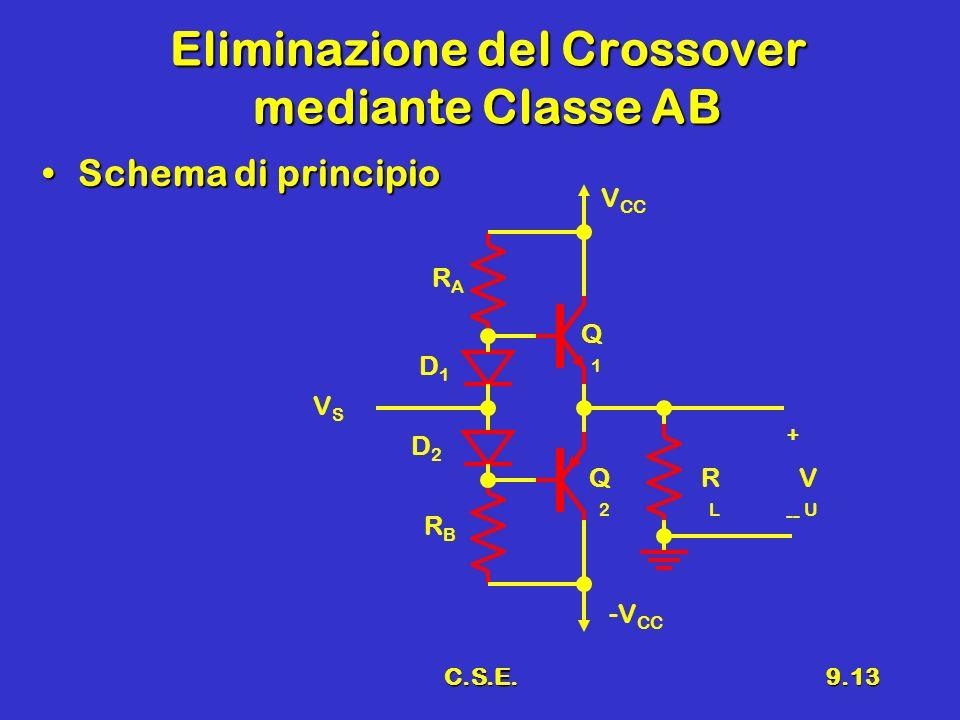 C.S.E.9.13 Eliminazione del Crossover mediante Classe AB Schema di principioSchema di principio -V CC V CC RLRL Q1Q1 VUVU + -- Q2Q2 VSVS RARA RBRB D1D