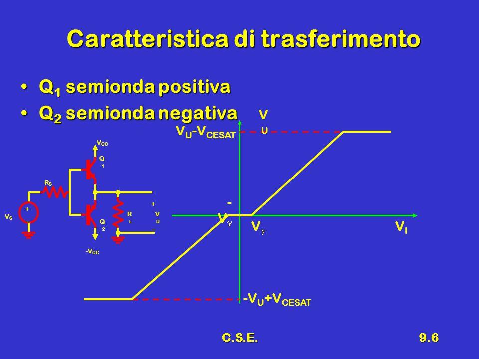 C.S.E.9.6 Caratteristica di trasferimento Q 1 semionda positivaQ 1 semionda positiva Q 2 semionda negativaQ 2 semionda negativa V U -V CESAT - V VIVI