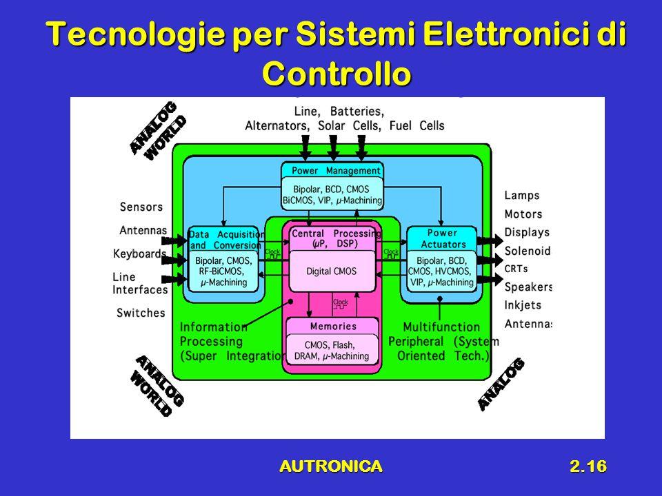 AUTRONICA2.16 Tecnologie per Sistemi Elettronici di Controllo