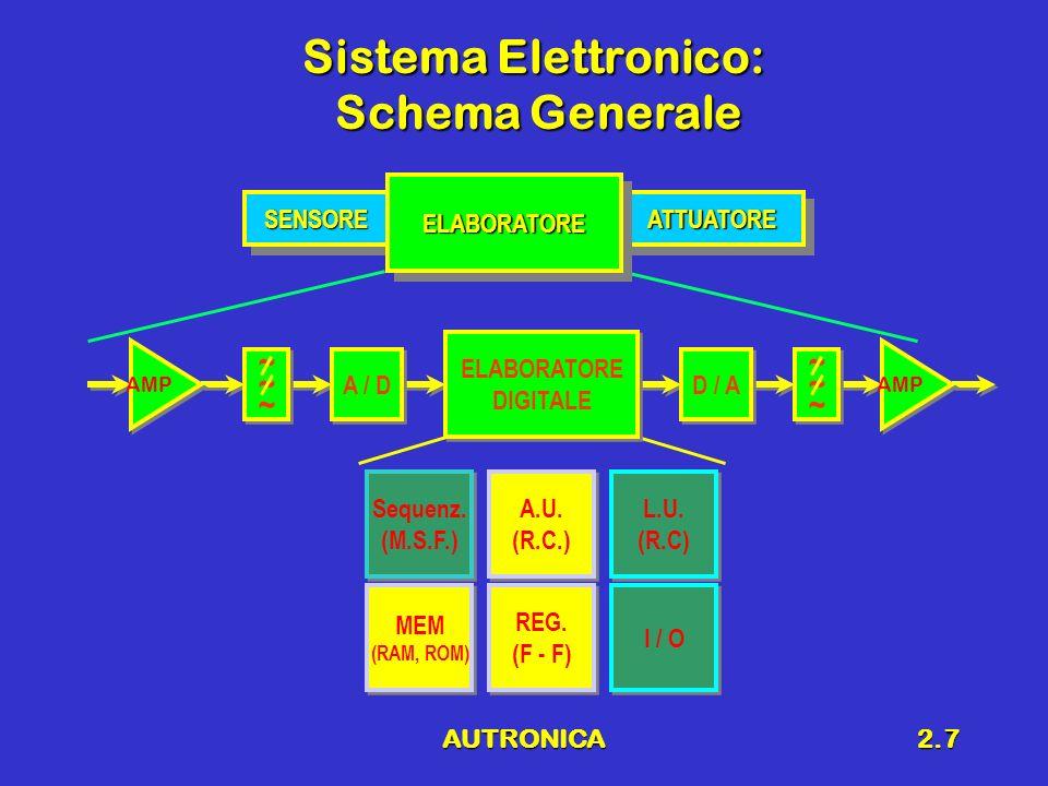AUTRONICA2.7 Sistema Elettronico: Schema Generale SENSORESENSOREATTUATOREATTUATORE ELABORATOREELABORATORE ~~~~~~ ~~~~~~ AMP A / D ~~~~~~ ~~~~~~ AMP D