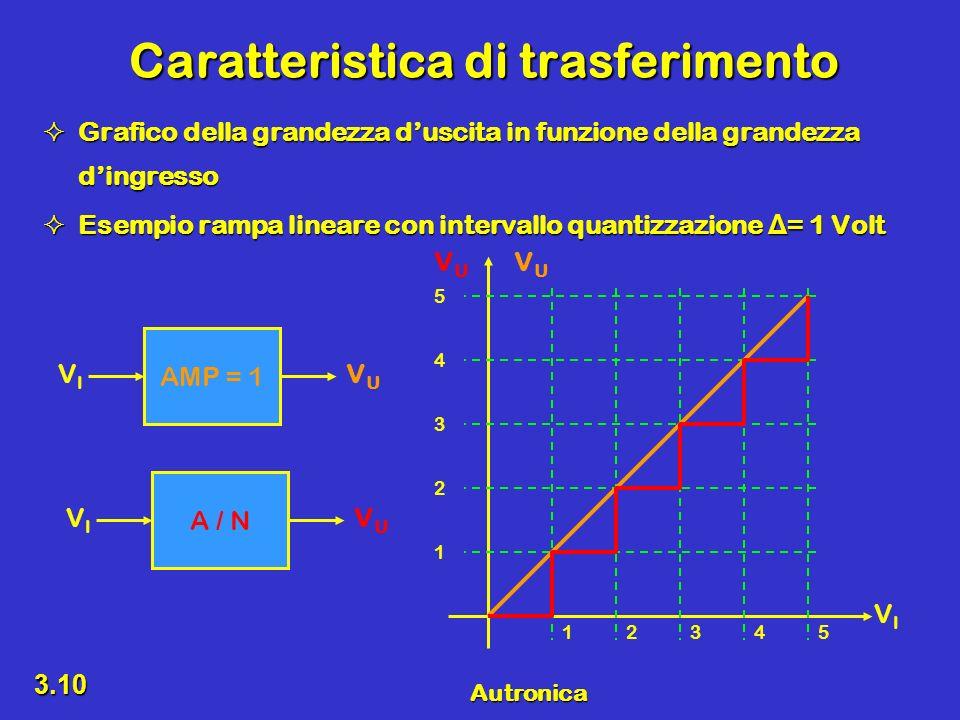 Autronica 3.10 Caratteristica di trasferimento Grafico della grandezza duscita in funzione della grandezza dingresso Grafico della grandezza duscita i