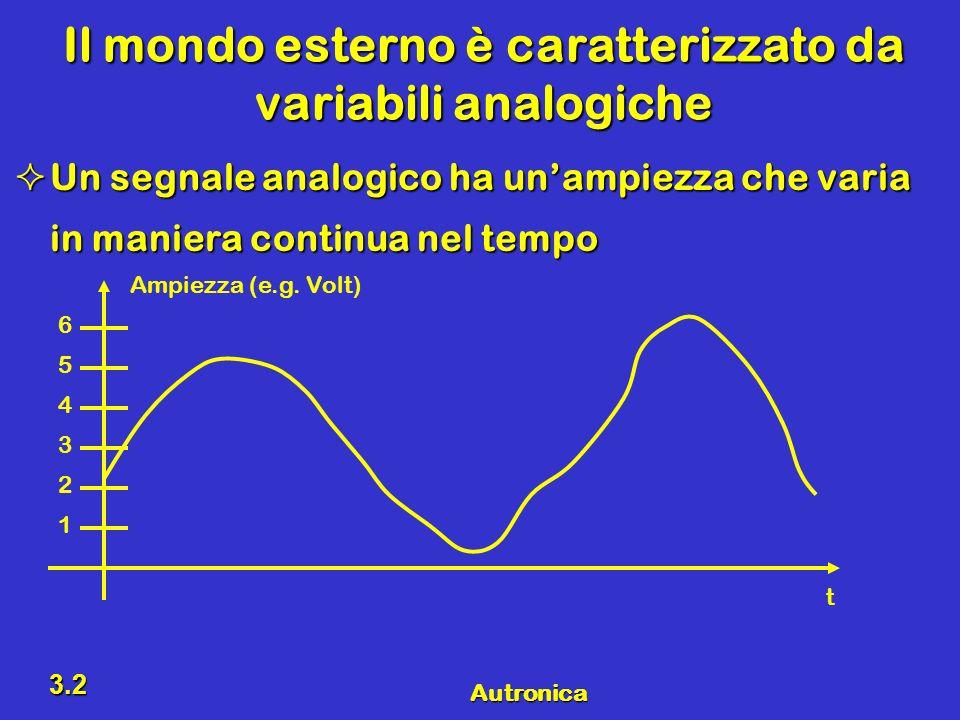 Autronica 3.2 Il mondo esterno è caratterizzato da variabili analogiche Un segnale analogico ha unampiezza che varia in maniera continua nel tempo Un