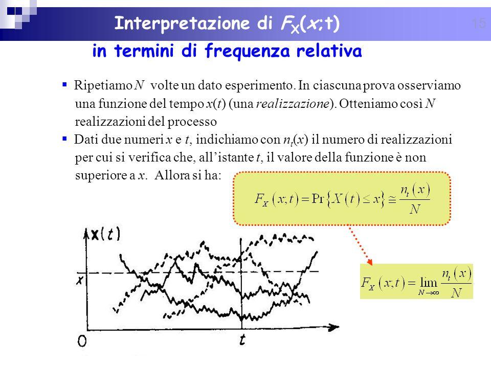 15 Interpretazione di F X (x;t) in termini di frequenza relativa Ripetiamo N volte un dato esperimento. In ciascuna prova osserviamo una funzione del