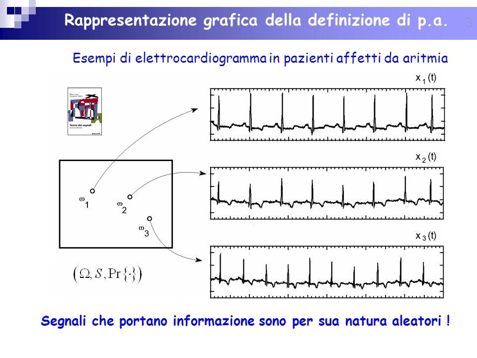 3 Esempi di elettrocardiogramma in pazienti affetti da aritmia Rappresentazione grafica della definizione di p.a. Segnali che portano informazione son