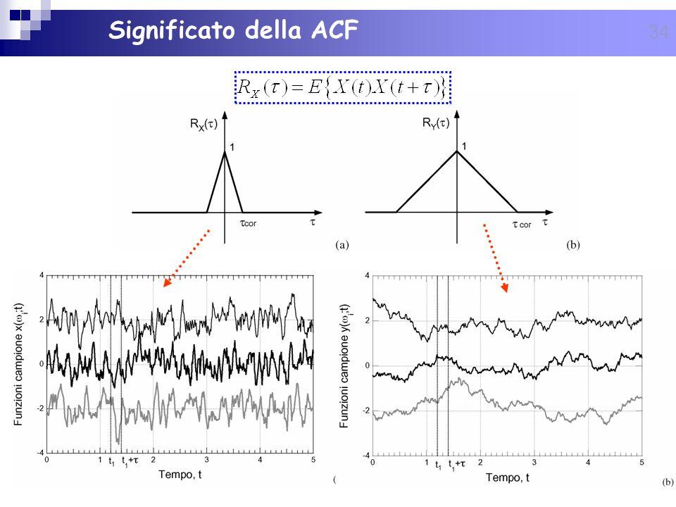 34 Significato della ACF