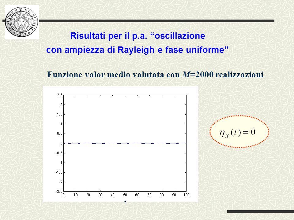 Funzione valor medio valutata con M=2000 realizzazioni Risultati per il p.a.