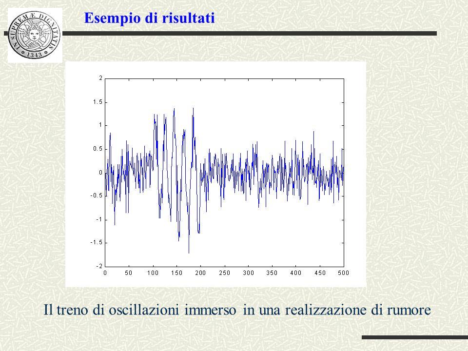Il treno di oscillazioni immerso in una realizzazione di rumore Esempio di risultati