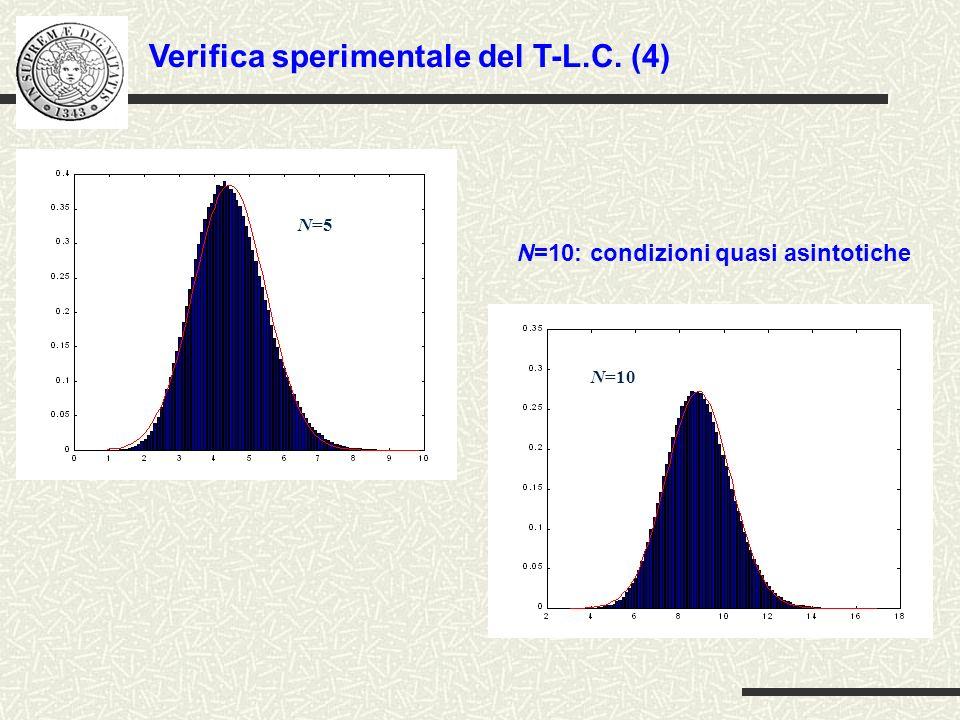 somma di N=50 v.a.indipendenti uniformemente distribuite su [0,1] somma di N=50 v.a.