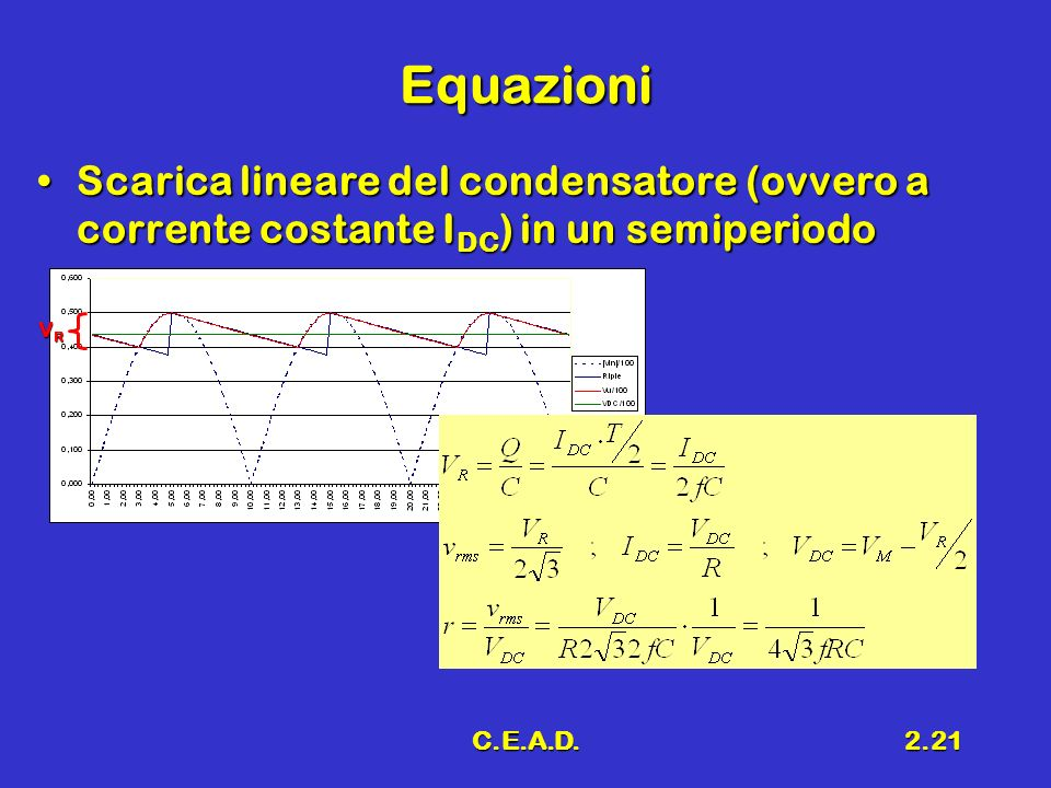 C.E.A.D.2.21 Equazioni Scarica lineare del condensatore (ovvero a corrente costante I DC ) in un semiperiodoScarica lineare del condensatore (ovvero a