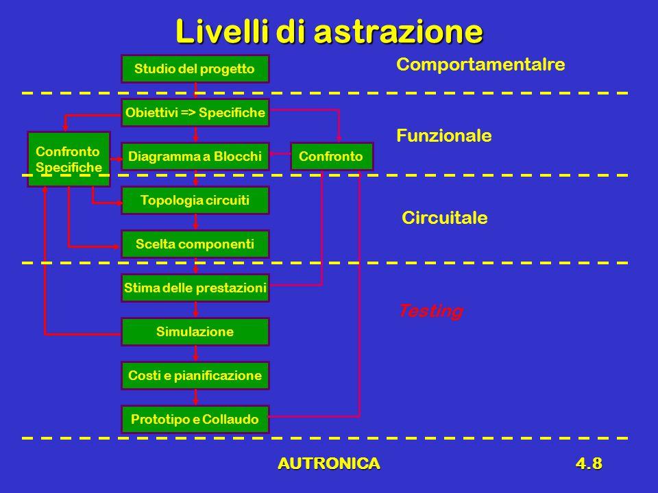 AUTRONICA4.8 Livelli di astrazione Confronto Specifiche Confronto Studio del progetto Prototipo e Collaudo Diagramma a Blocchi Topologia circuiti Scel