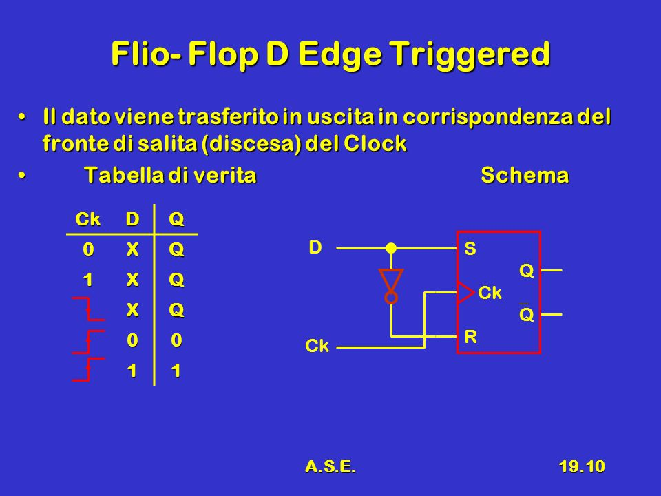 A.S.E.19.10 Flio- Flop D Edge Triggered Il dato viene trasferito in uscita in corrispondenza del fronte di salita (discesa) del ClockIl dato viene tra