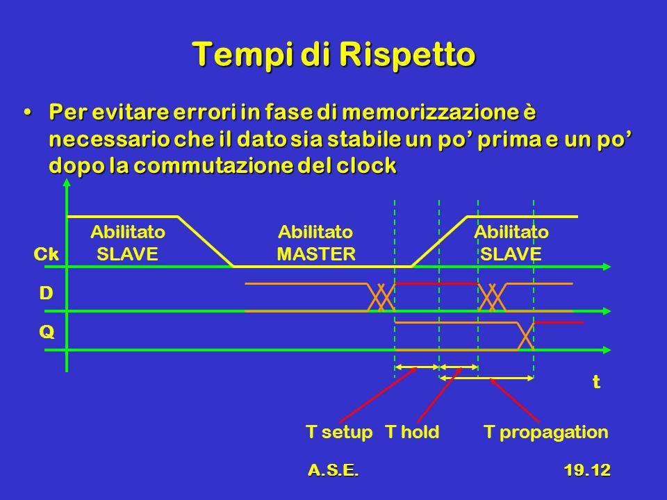 A.S.E.19.12 Tempi di Rispetto Per evitare errori in fase di memorizzazione è necessario che il dato sia stabile un po prima e un po dopo la commutazio