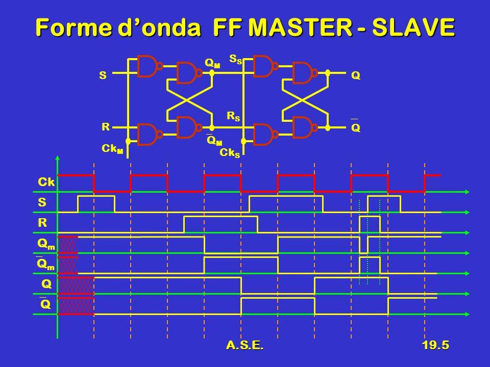 A.S.E.19.5 Forme donda FF MASTER - SLAVE R S Q Ck MS Q Q M QMQM Ck S RSRS Ck Q m QmQm Q Q S R