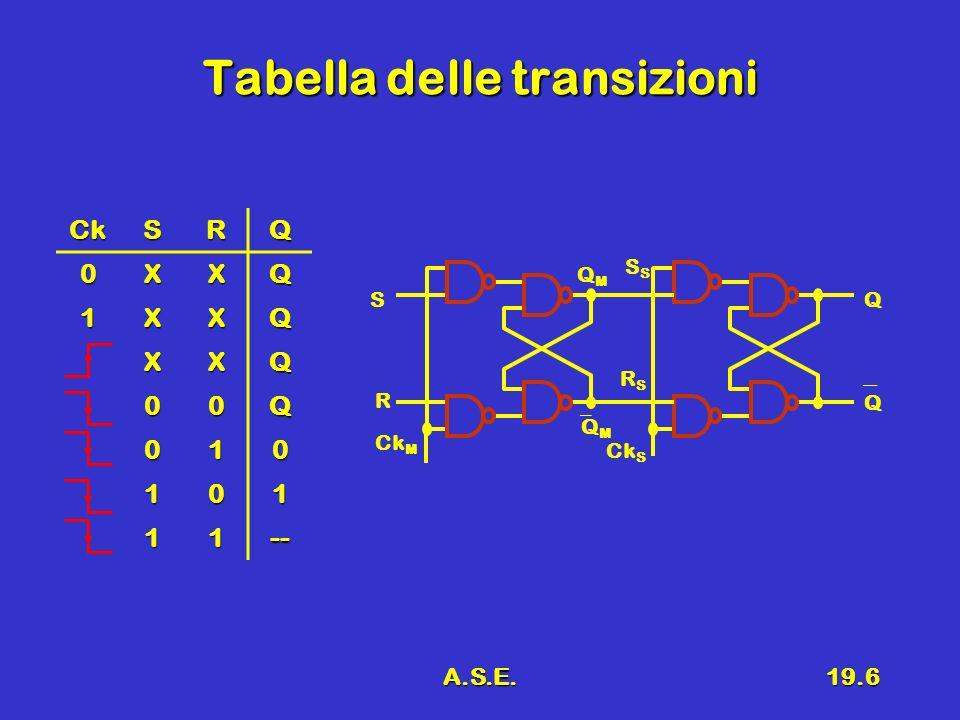A.S.E.19.6 Tabella delle transizioni R S Q Ck MS Q Q M QMQM Ck S RSRS CkSRQ 0XXQ 1XXQ XXQ 00Q 010 101 11--