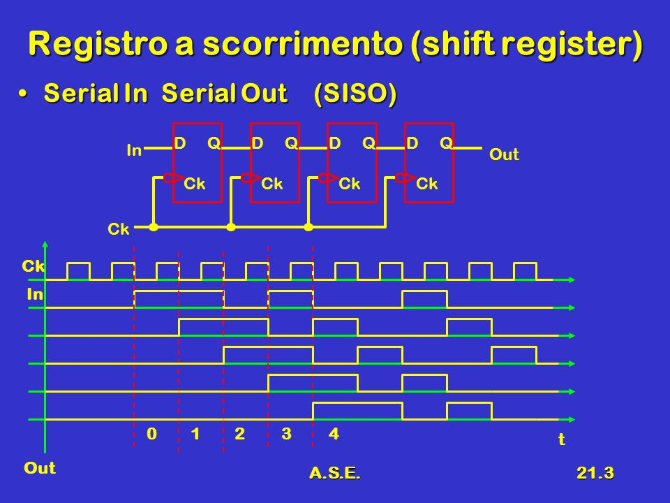 A.S.E.21.4 Registro a scorrimento 2 Serial In Parallel Out (SIPO)Serial In Parallel Out (SIPO) In Ck Out D Q Ck D Q Ck D Q Ck D Q Ck Q0Q0 In Out 0 1 2 3 4 t Q3Q3 Q2Q2 Q1Q1 Q0Q0 Q3Q3 Q2Q2 Q1Q1 1101 1 1 0 1