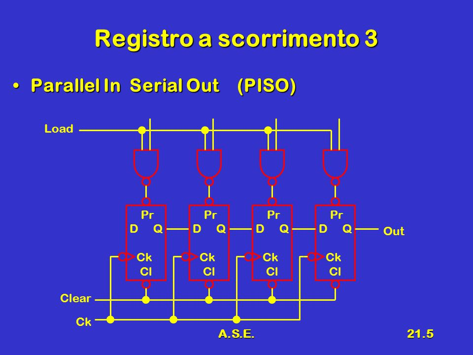 A.S.E.21.6 Registro a scorrimento 4 Parallel In Parallel Out (PIPO)Parallel In Parallel Out (PIPO) Clear Out Load Pr D Q Ck Cl Pr D Q Ck Cl Pr D Q Ck Cl Pr D Q Ck Cl Ck