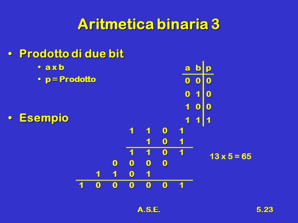 A.S.E.5.23 Aritmetica binaria 3 Prodotto di due bitProdotto di due bit a x ba x b p = Prodottop = Prodotto EsempioEsempio abp 000 010 100 111 1101101 1101 0000 1101 1000001 13 x 5 = 65
