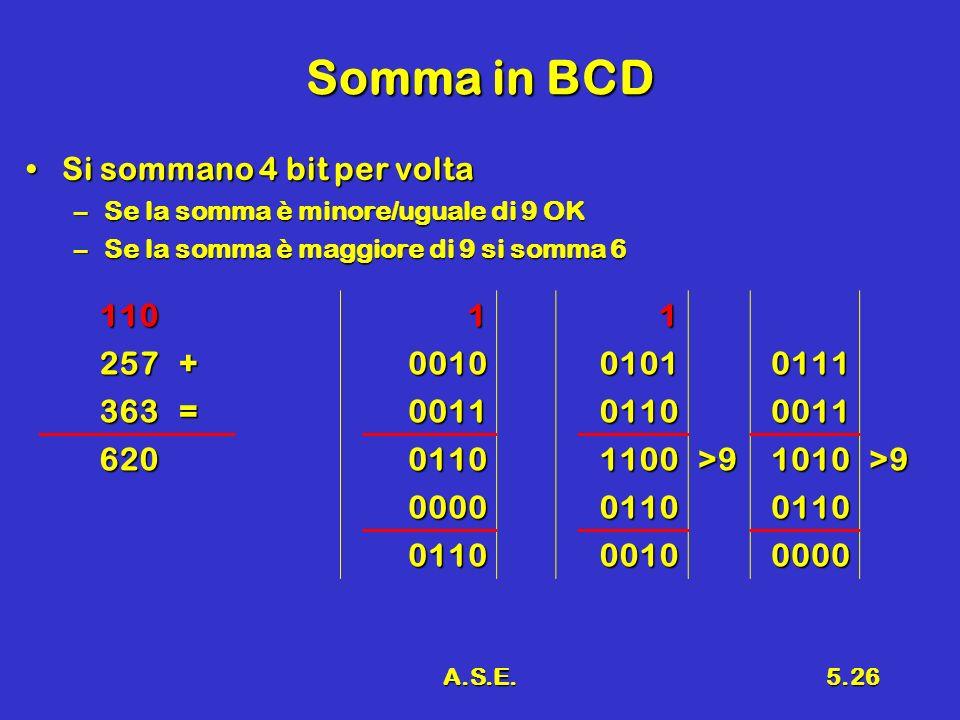 A.S.E.5.26 Somma in BCD Si sommano 4 bit per voltaSi sommano 4 bit per volta –Se la somma è minore/uguale di 9 OK –Se la somma è maggiore di 9 si somma 6 11011 257+001001010111 363=001101100011 62001101100>91010>9 000001100110 011000100000