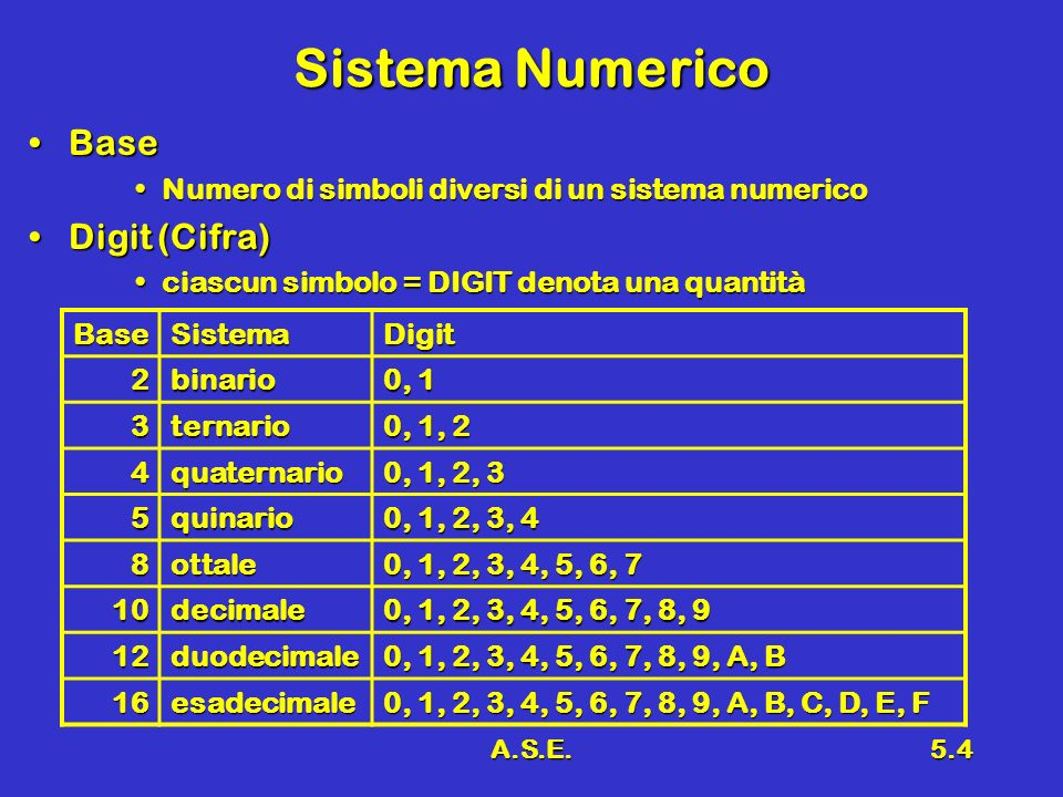 A.S.E.5.4 Sistema Numerico BaseBase Numero di simboli diversi di un sistema numericoNumero di simboli diversi di un sistema numerico Digit (Cifra)Digi