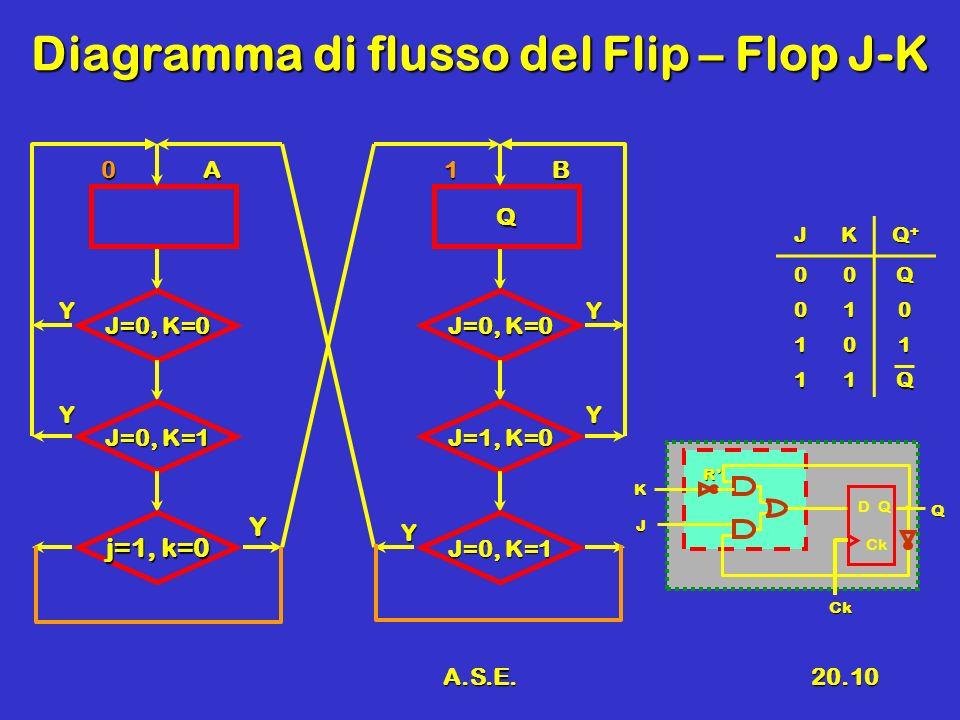 A.S.E.20.10 Diagramma di flusso del Flip – Flop J-K 0A J=0, K=0 Y J=0, K=1 j=1, k=0 Y Y Q 1B J=0, K=0 Y J=1, K=0 J=0, K=1 Y Y JK Q+Q+Q+Q+ 00Q 010 101