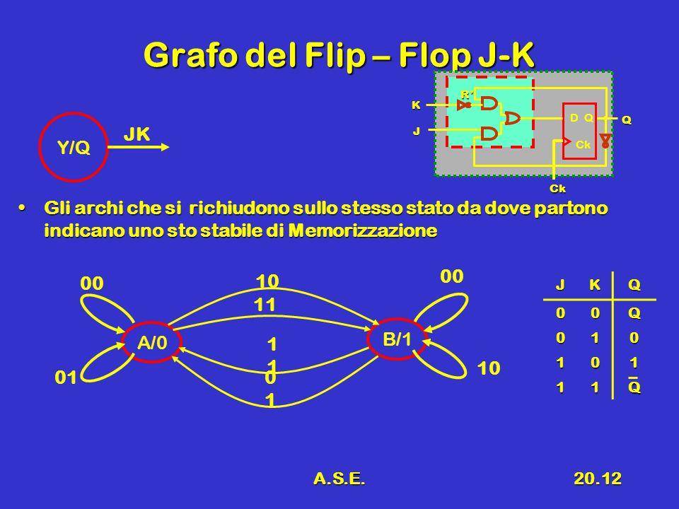 A.S.E.20.12 Grafo del Flip – Flop J-K Gli archi che si richiudono sullo stesso stato da dove partono indicano uno sto stabile di MemorizzazioneGli arc