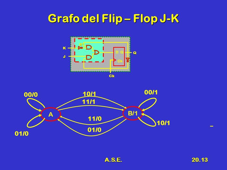 A.S.E.20.13 Grafo del Flip – Flop J-K A B/1 10/1 01/0 11/0 11/1 01/0 D Q Ck Ck J Q K R 00/0 00/1