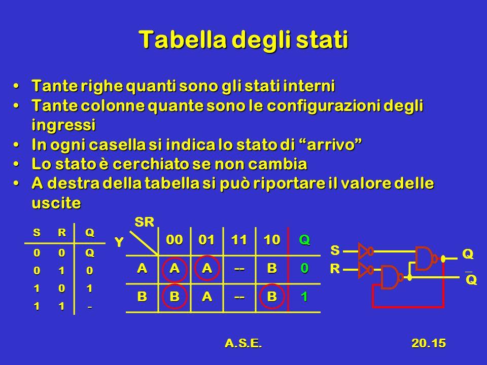 A.S.E.20.15 Tabella degli stati Tante righe quanti sono gli stati interniTante righe quanti sono gli stati interni Tante colonne quante sono le config