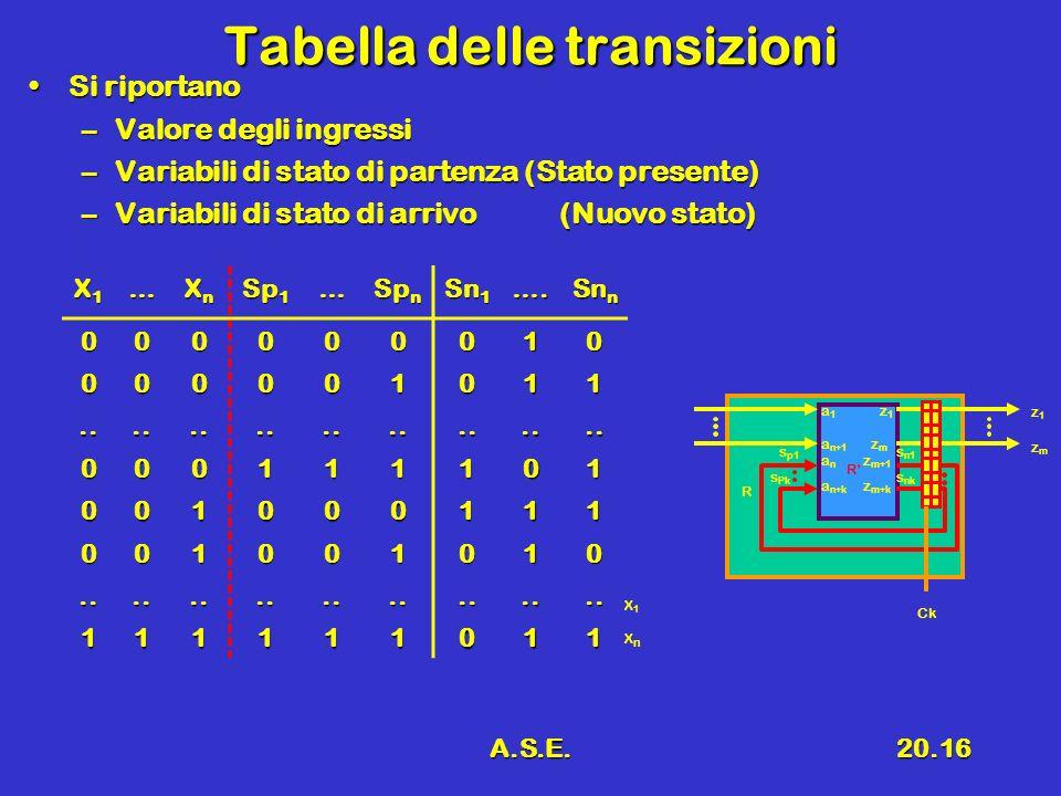 A.S.E.20.16 Tabella delle transizioni Si riportanoSi riportano –Valore degli ingressi –Variabili di stato di partenza (Stato presente) –Variabili di s