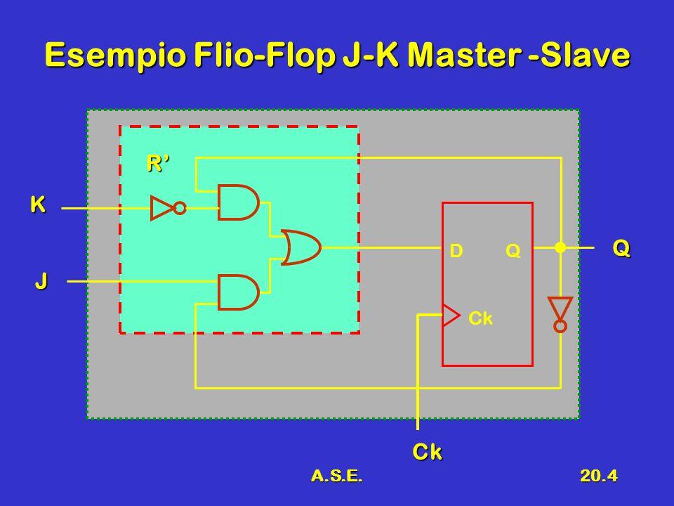 A.S.E.20.4 Esempio Flio-Flop J-K Master -Slave D Q Ck Ck J Q K R
