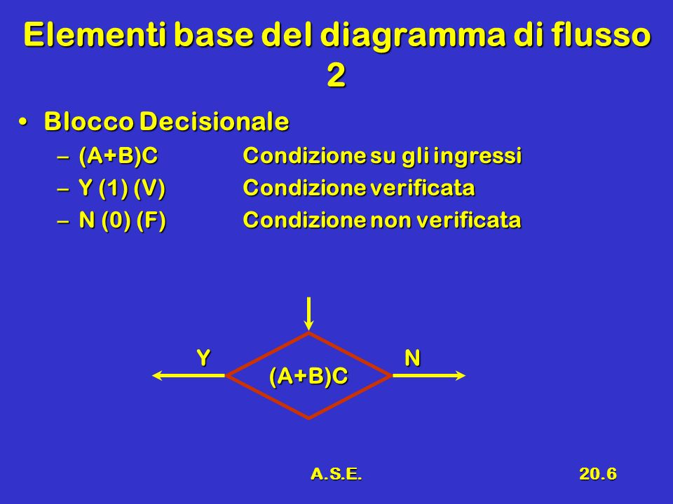 A.S.E.20.6 Elementi base del diagramma di flusso 2 Blocco DecisionaleBlocco Decisionale –(A+B)CCondizione su gli ingressi –Y (1) (V)Condizione verific