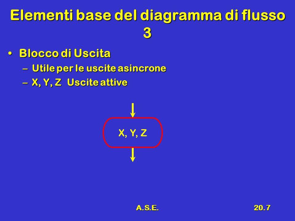 A.S.E.20.7 Elementi base del diagramma di flusso 3 Blocco di UscitaBlocco di Uscita –Utile per le uscite asincrone –X, Y, Z Uscite attive X, Y, Z