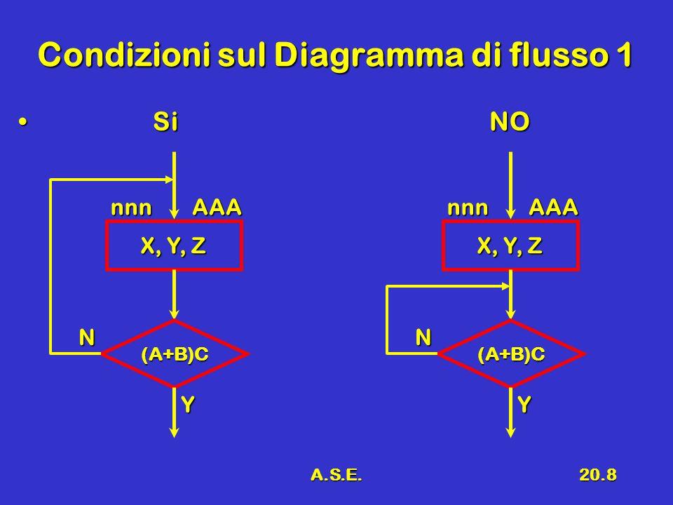 A.S.E.20.8 Condizioni sul Diagramma di flusso 1 SiNO SiNO X, Y, Z nnnAAA (A+B)C Y N nnnAAA (A+B)C Y N