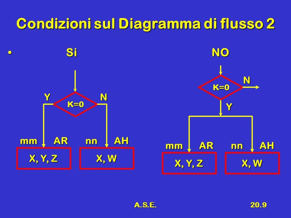 A.S.E.20.9 Condizioni sul Diagramma di flusso 2 SiNO SiNO X, Y, Z mmAR K=0 YN X, W nnAH X, Y, Z mmAR K=0 Y N X, W nnAH