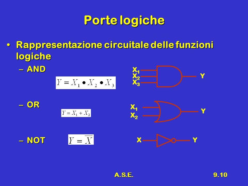 A.S.E.9.10 Porte logiche Rappresentazione circuitale delle funzioni logicheRappresentazione circuitale delle funzioni logiche –AND –OR –NOT X1X1 X2X2 X3X3 Y X1X1 X2X2 Y XY