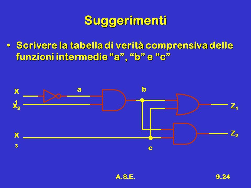 A.S.E.9.24 Suggerimenti Scrivere la tabella di verità comprensiva delle funzioni intermedie a, b e cScrivere la tabella di verità comprensiva delle funzioni intermedie a, b e c X2X2 X1X1 X3X3 Z1Z1 Z2Z2 a c b