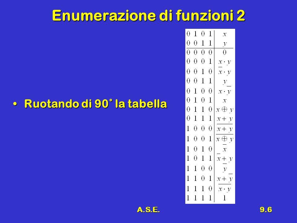 A.S.E.9.17 Esempio di funzione Data la funzione definita dalla Tabella di Verità:Data la funzione definita dalla Tabella di Verità: abcz 0001 0010 0101 0110 1001 1011 1101 1110 Si ha: