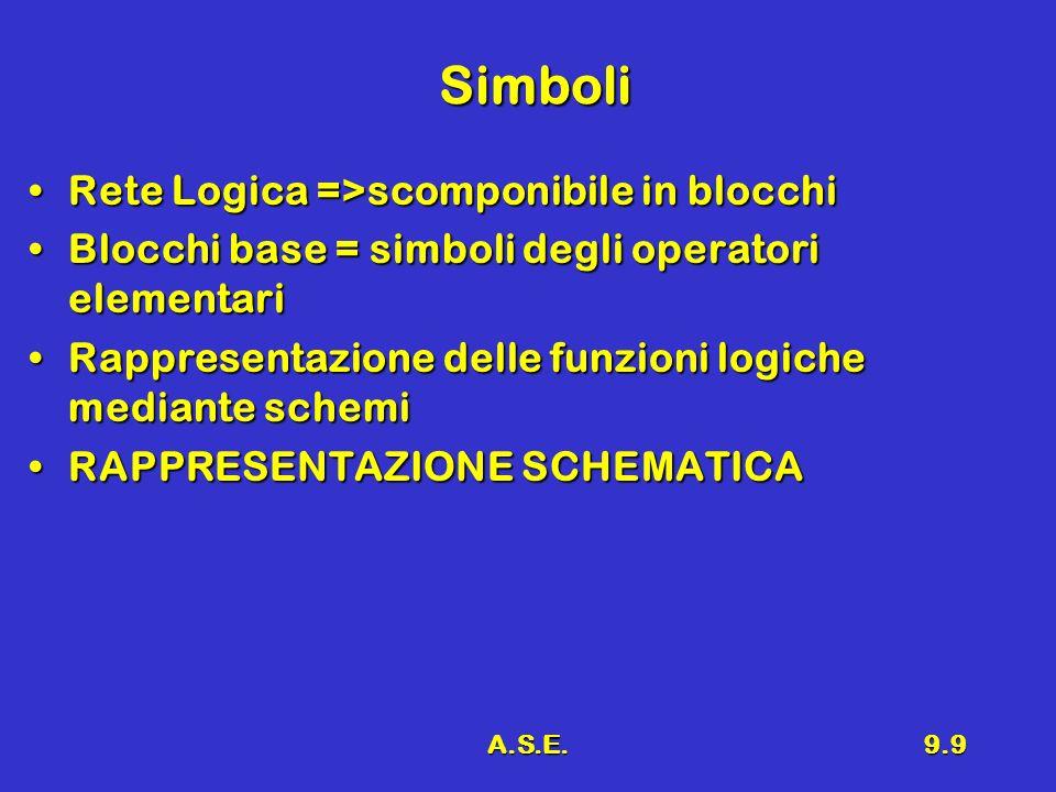 A.S.E.9.9 Simboli Simboli Rete Logica =>scomponibile in blocchiRete Logica =>scomponibile in blocchi Blocchi base = simboli degli operatori elementariBlocchi base = simboli degli operatori elementari Rappresentazione delle funzioni logiche mediante schemiRappresentazione delle funzioni logiche mediante schemi RAPPRESENTAZIONE SCHEMATICARAPPRESENTAZIONE SCHEMATICA