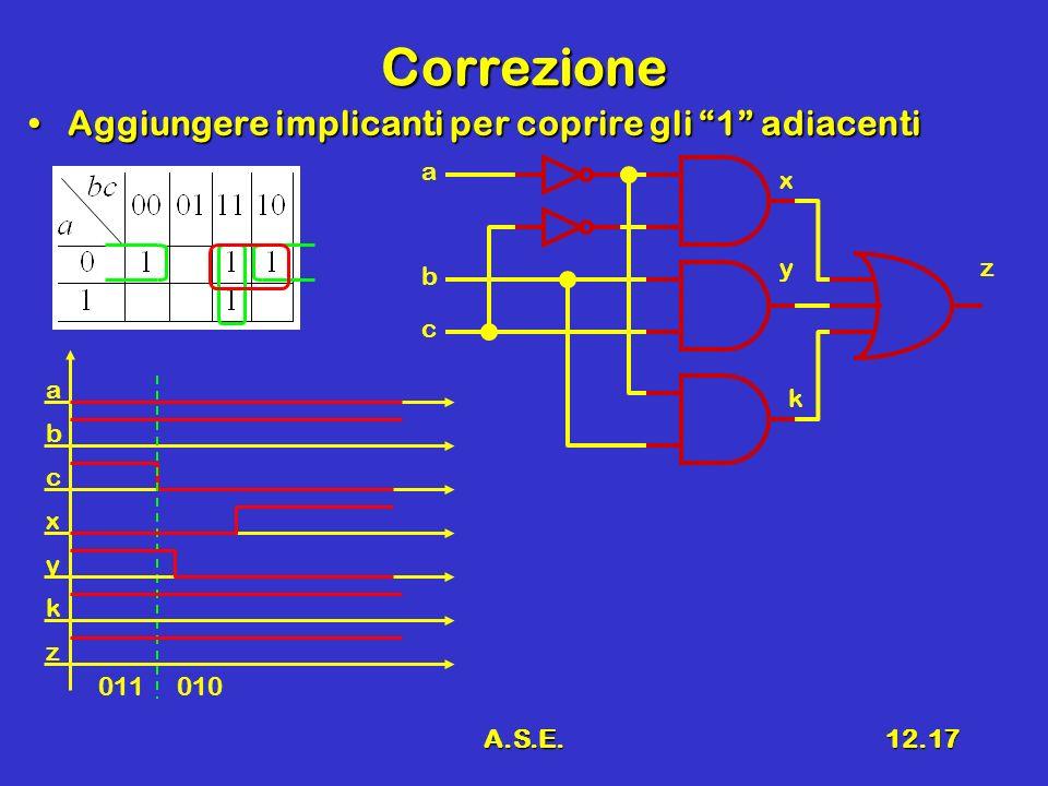 A.S.E.12.17 Correzione Aggiungere implicanti per coprire gli 1 adiacentiAggiungere implicanti per coprire gli 1 adiacenti a z c b a b c x x y 011010 y z k k