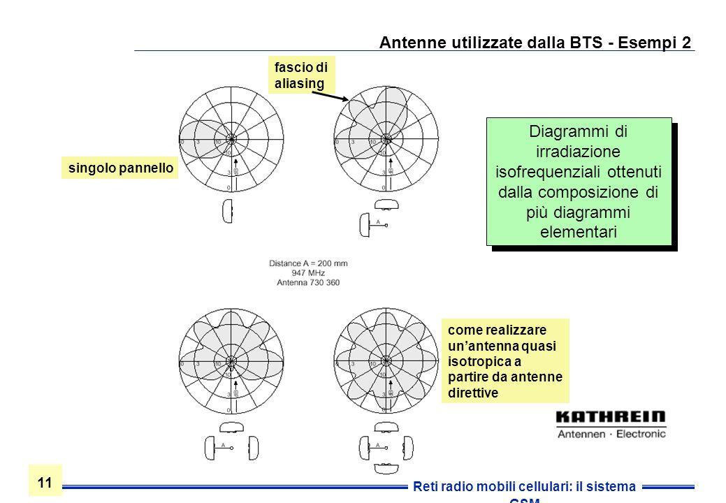 11 Reti radio mobili cellulari: il sistema GSM Antenne utilizzate dalla BTS - Esempi 2 Diagrammi di irradiazione isofrequenziali ottenuti dalla compos