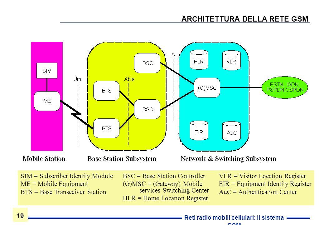 19 Reti radio mobili cellulari: il sistema GSM ARCHITETTURA DELLA RETE GSM SIM = Subscriber Identity Module ME = Mobile Equipment BTS = Base Transceiv
