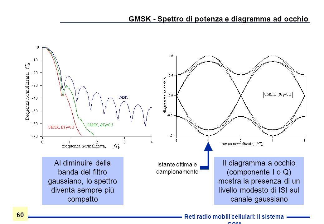 60 Reti radio mobili cellulari: il sistema GSM GMSK - Spettro di potenza e diagramma ad occhio Al diminuire della banda del filtro gaussiano, lo spett