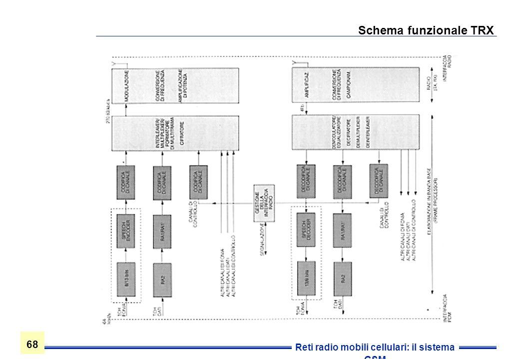 68 Reti radio mobili cellulari: il sistema GSM Schema funzionale TRX