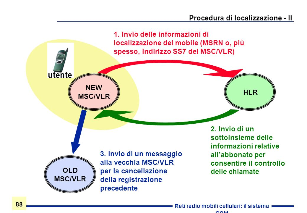 88 Reti radio mobili cellulari: il sistema GSM Procedura di localizzazione - II NEW MSC/VLR HLR 1. Invio delle informazioni di localizzazione del mobi